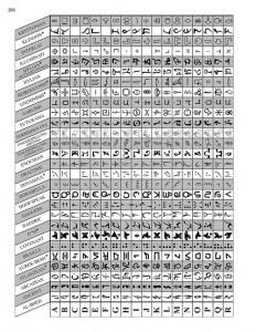 Kuva 5 - Kirjan lopun liitteistä löytyy erilaisia merkistöjä. Taulukosta on kätevä tarkistaa mistä merkistöstä mysteerissä on kyse.