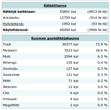 Kuva 1 - Geocache.fi:n mukaan Suomessa on tänään 40 000 aktiivista geokätköä.