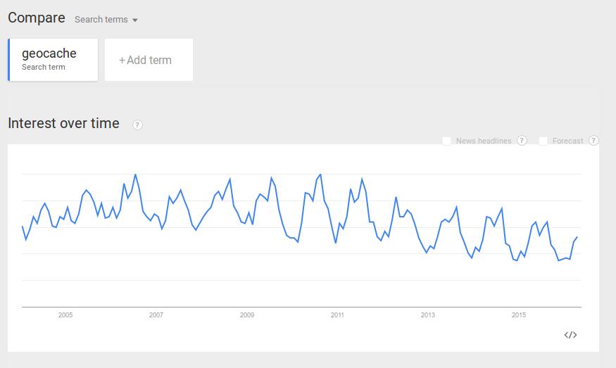 """Kuva 3 - Myös """"geocache""""-hakusanan trendi on laskeva."""