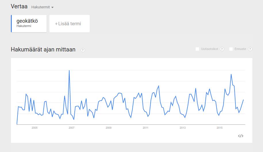 """Kuva 5 - """"Geokätkö"""" -hakusanan trendi on nouseva."""