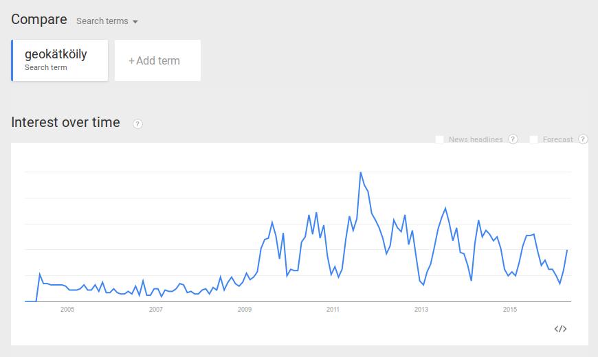 """Kuva 4 - """"Geokätköily""""-hakusanan trendi on myös laskeva, joskin lasku on alkanut vasta hiljan."""
